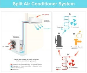 Example setup showing the simple connection for home air conditioner system unit..Example Split Air Conditioner System Diagram. Illustration..